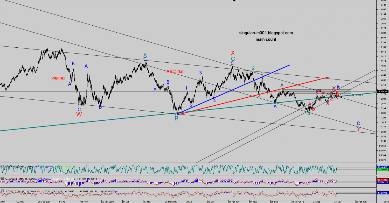 Forex factory elliott wave forecast
