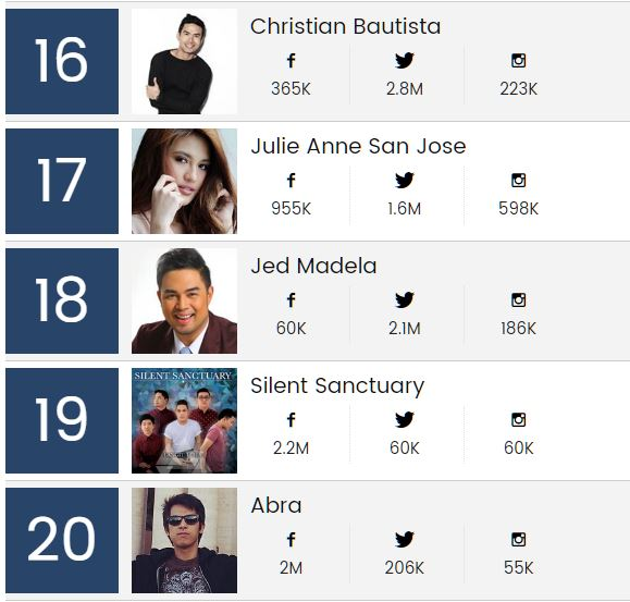 Christian Bautista, Julie Ann San Jose, Jed Madela, Silent Sanctuary, Abra, Billboard PH top 20 artist list