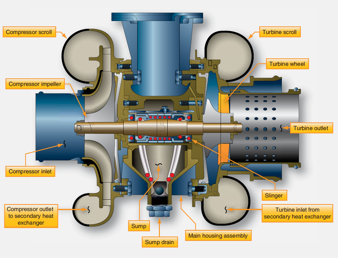 hight resolution of a cutaway diagram of an air cycle machine the main housing supports the single shaft to which the compressor and turbine are attached