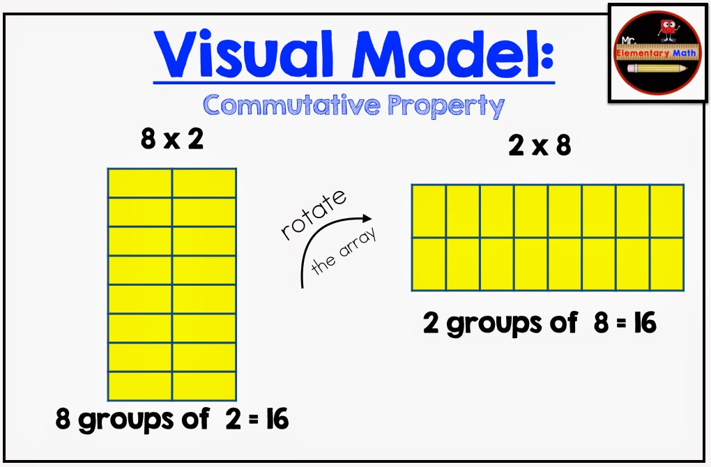 photos of commutative property, mr elementary math