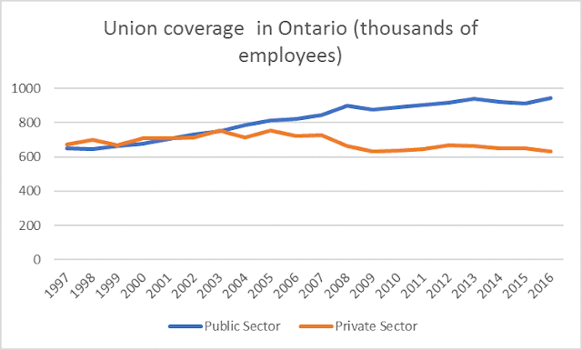 Ontario union  membership 1997-2016