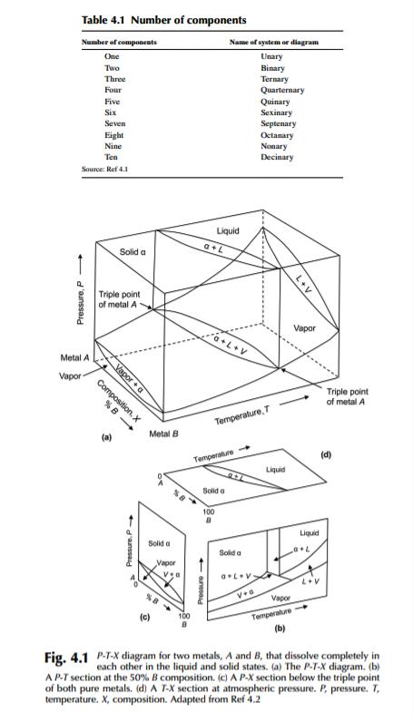 Isomorphous Alloy Systems