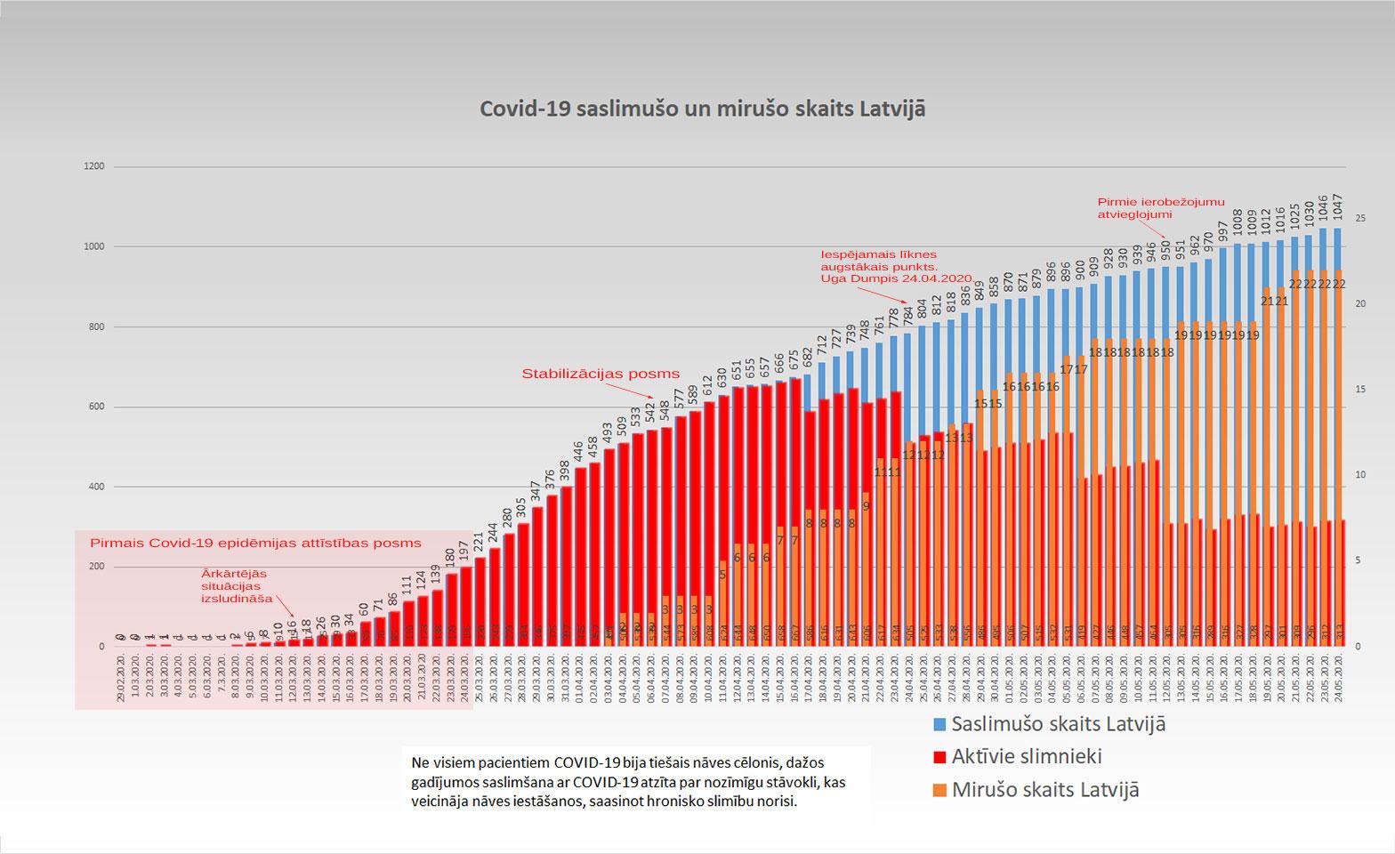 Grafiks ar Covid-19 saslimušo un mirušo skaitu valstī 24.05.2020.