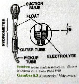 Menerapkan alat ukur hidrolik serta fungsinya