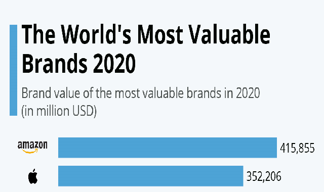 The World's Most Valuable Brands 2020 #infographic