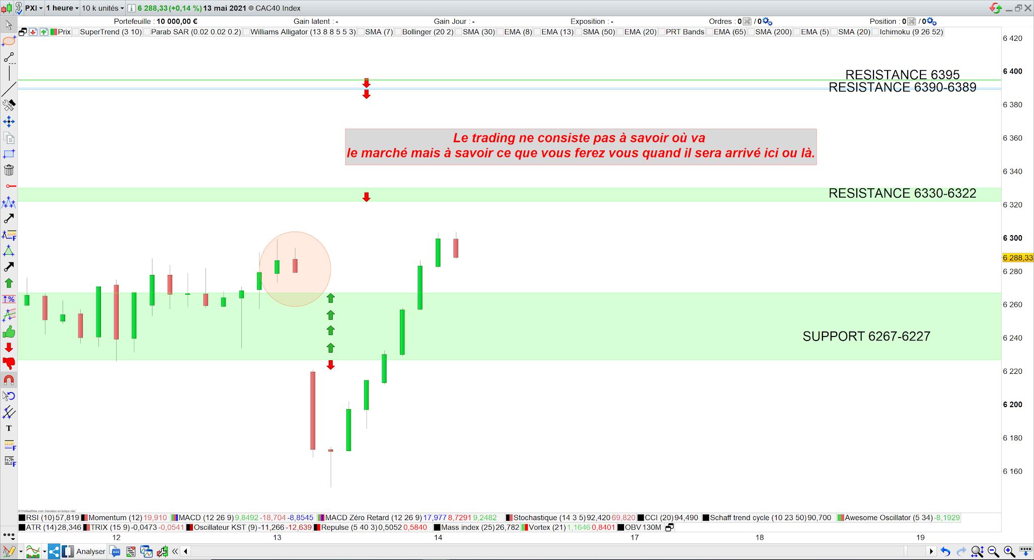 Bilan trading cac40 13 mai 21