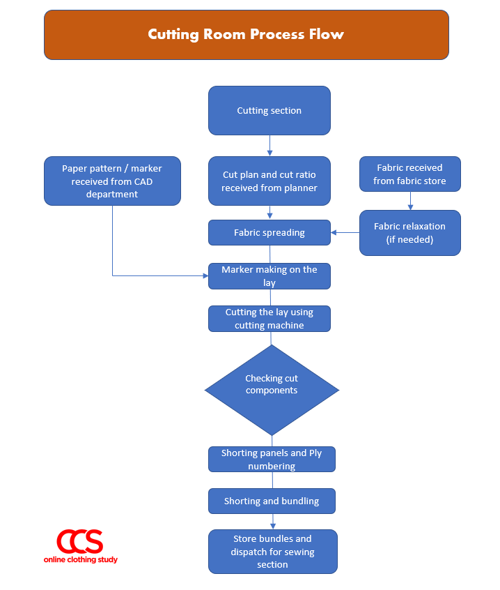 cutting room overview and process chart
