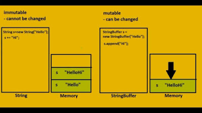 Difference between StringBuffer, StringBuilder and String in Java
