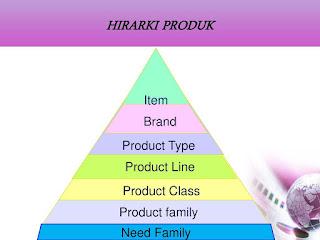 Gambar Tujuh Hierarki Produk