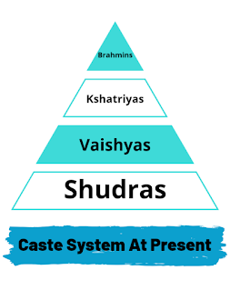 Caste system in hinduism
