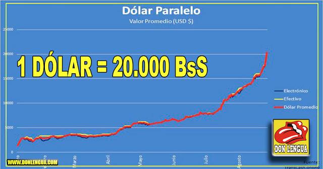 Dólar Paralelo saltó hasta los 20.000 bolívares y se avecina otra mega-inflación