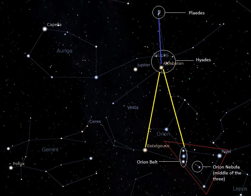 οι τρεις μεγάλες πυραμίδες αντιστοιχούν στα τρία άστρα της ζώνης του Ωρίωνα όπως αυτός ήταν το 10.500 π.Χ
