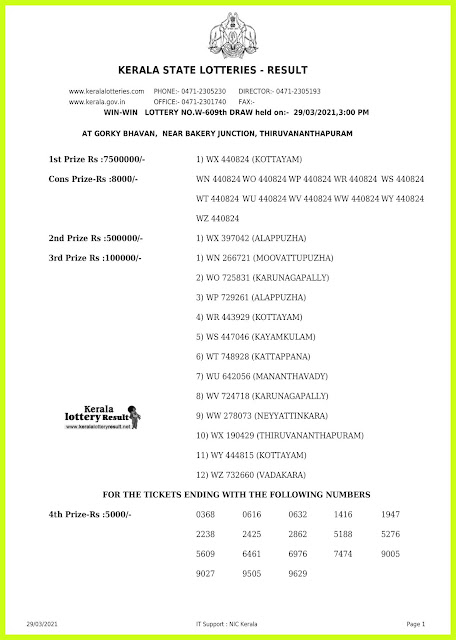 Off. Kerala Lottery Result 29.3.2021 Out, Win Win W-609 Lottery Result