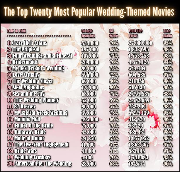 Top Twenty Wedding films