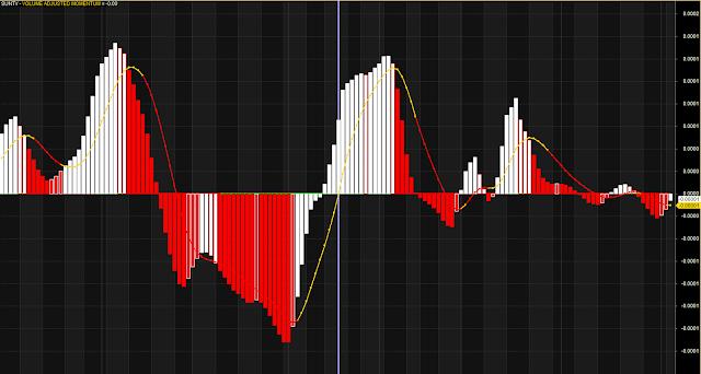 ATR Volume Adjusted Momentum