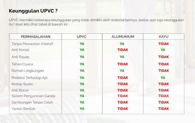 Keunggulan uPVC