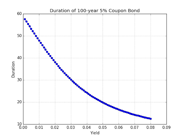 Chart: Duration of a 100-year bond.
