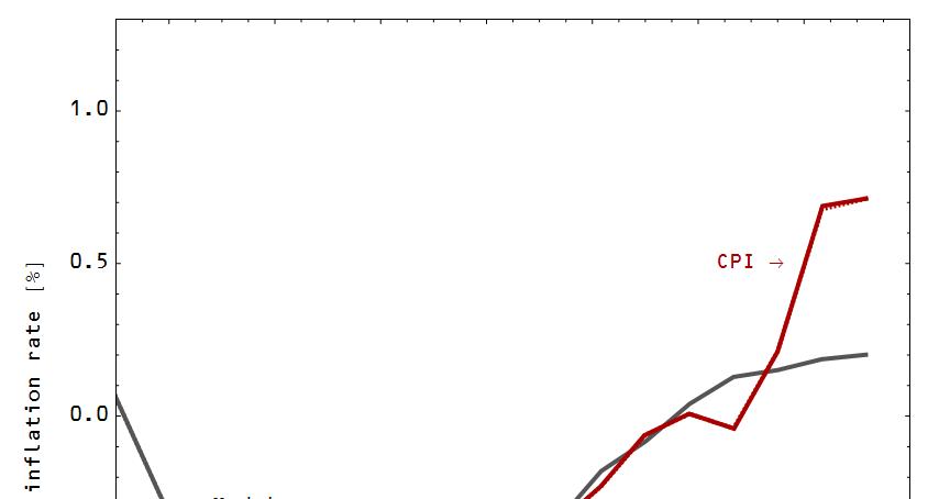 Information Transfer Economics: Monetary Abenomics has not