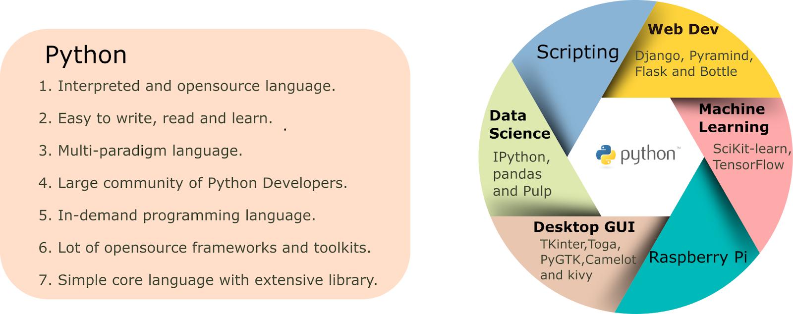 Introduction to Python Programming Language - Turbo Python