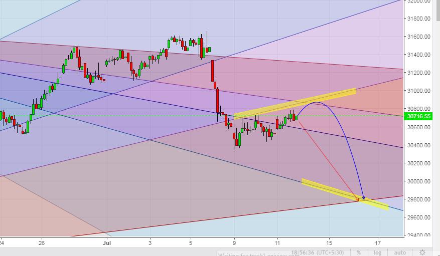 Bank Nifty Hourly Gann Chart
