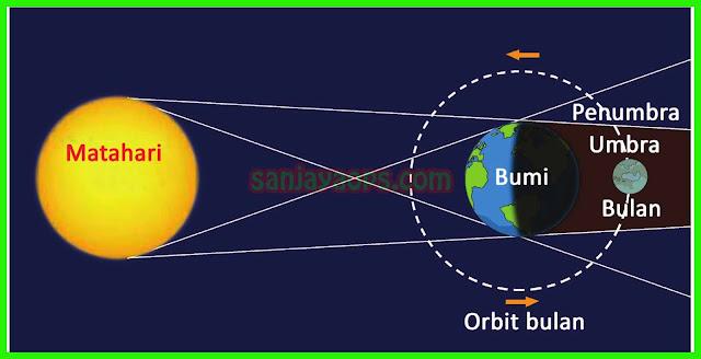 gerhana bulan tema 8 kelas 6 halaman 83