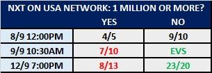 Kambi's Pro Wrestling TV Ratings Betting