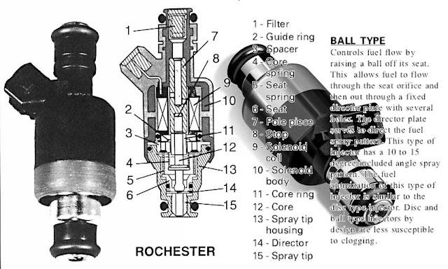 Injector atau injeksi mobil lengkap dengan bagian-bagiannya