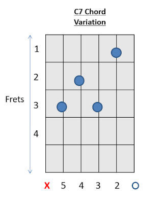 C Chord Guitar 25 Chords Easy Variations How To Play