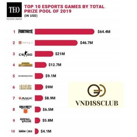 Bảng thống kê thể thao điện tử esport Vnd188