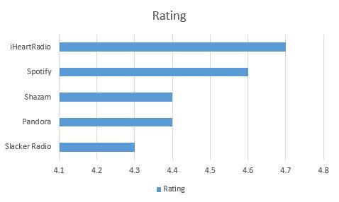 Urutan 5 Aplikasi Musik Terbaik di Android Gratis Download berdasarkan rating