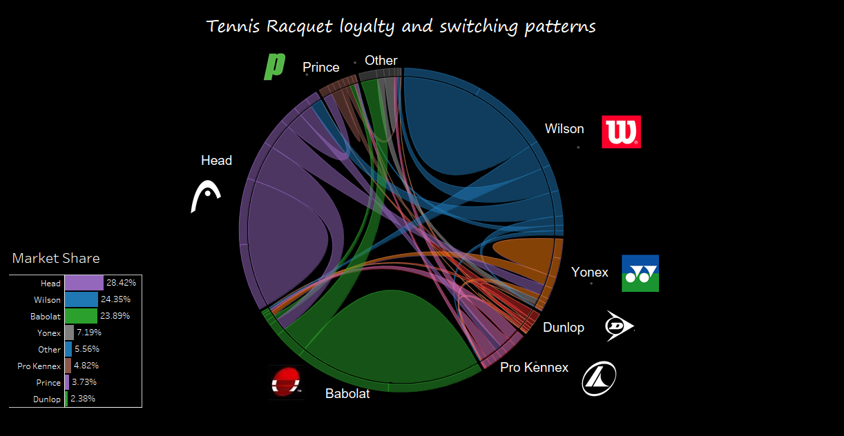 Prime Using Circular Sankey Diagrams To Show Tennis Racquet Purchase Wiring Cloud Intapioscosaoduqqnet