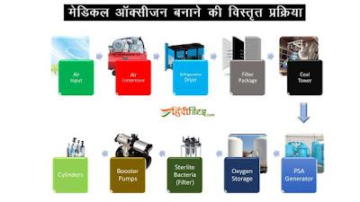 Medical oxygen kaise banayi jaati hai, Production of medical oxygen in hindi