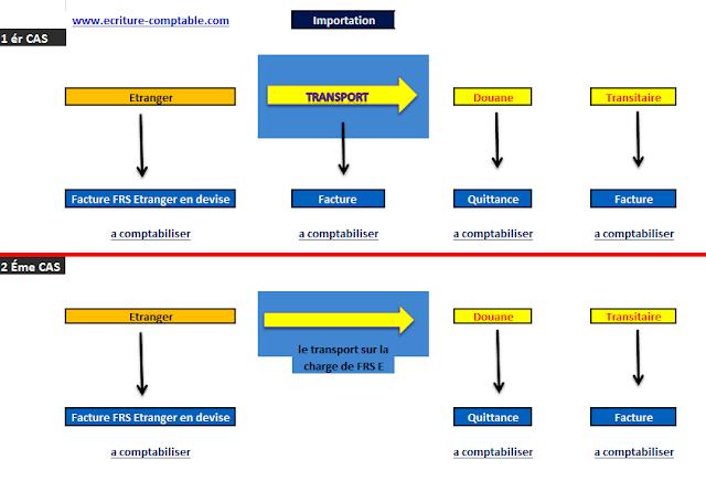 schéma d'importation