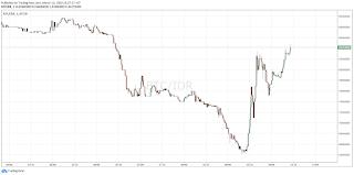 Harga Bitcoin Kembali Naik Setelah Turun Drastis