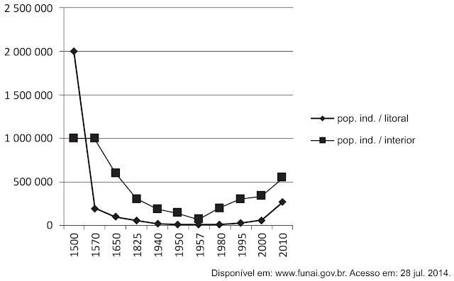 Dados demográficos da população indígena do Brasil