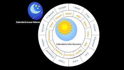 Calendarios solar romano y lunar hebreo muestran que Jesus no nació en diciembre