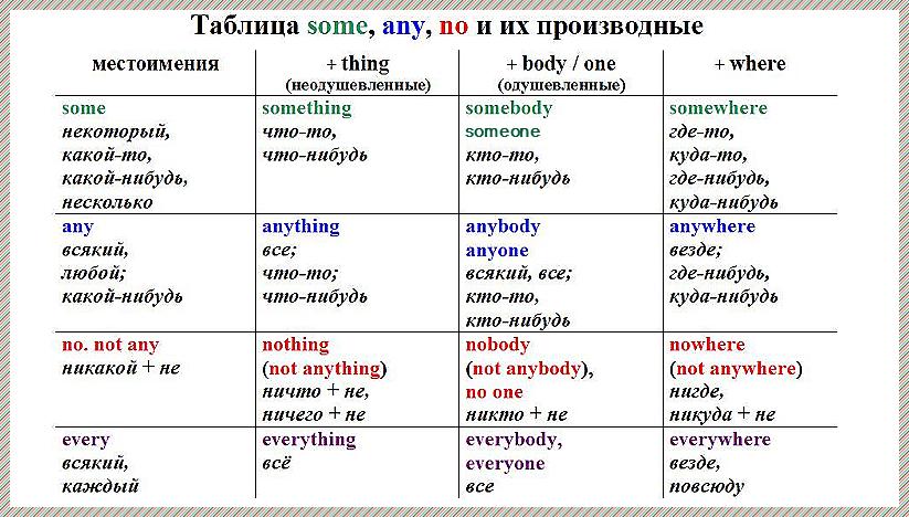 Местоимение в английском языке