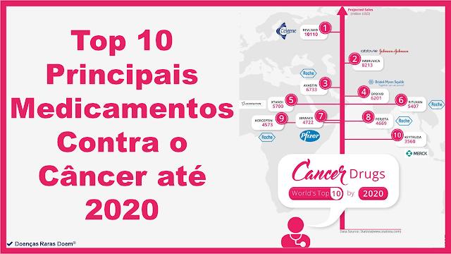 Top 10 Principais Medicamentos Contra o Câncer até 2020
