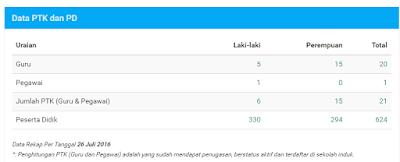 gambar menu data Pokok dapodikdasmen