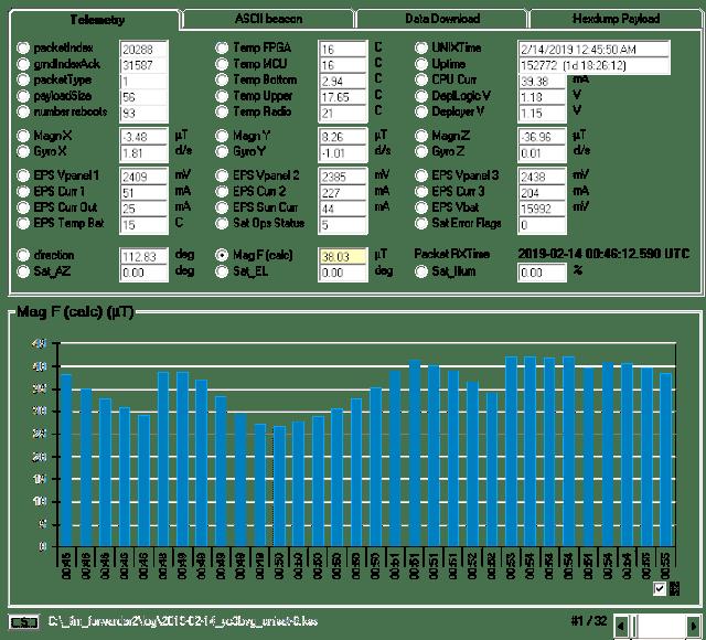 UNISAT-6 9k6 Telemetry 0045 UTC