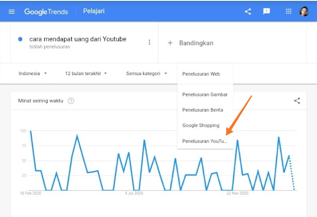 Riset kata kunci di Google Trends