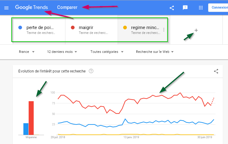 optimize your keywords with google trends