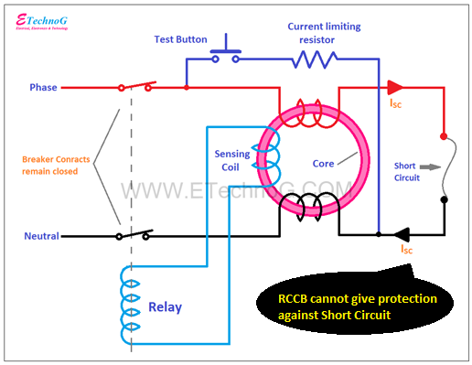 The list of Electrical Fault RCCB Can't Protect