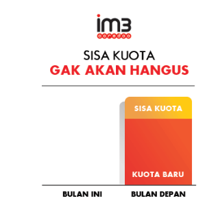 Data Rollover Indosat