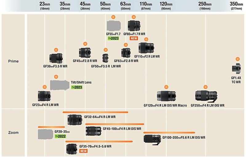 GFX series lens road map!