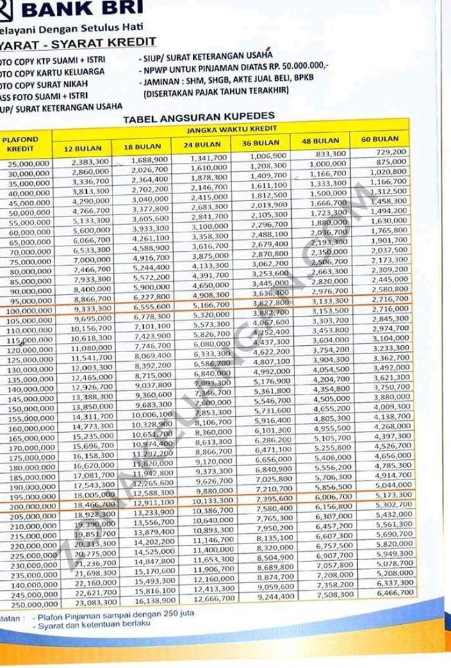 Tabel Angsuran Kupedes Bri 2020 Zonakeuangan Com
