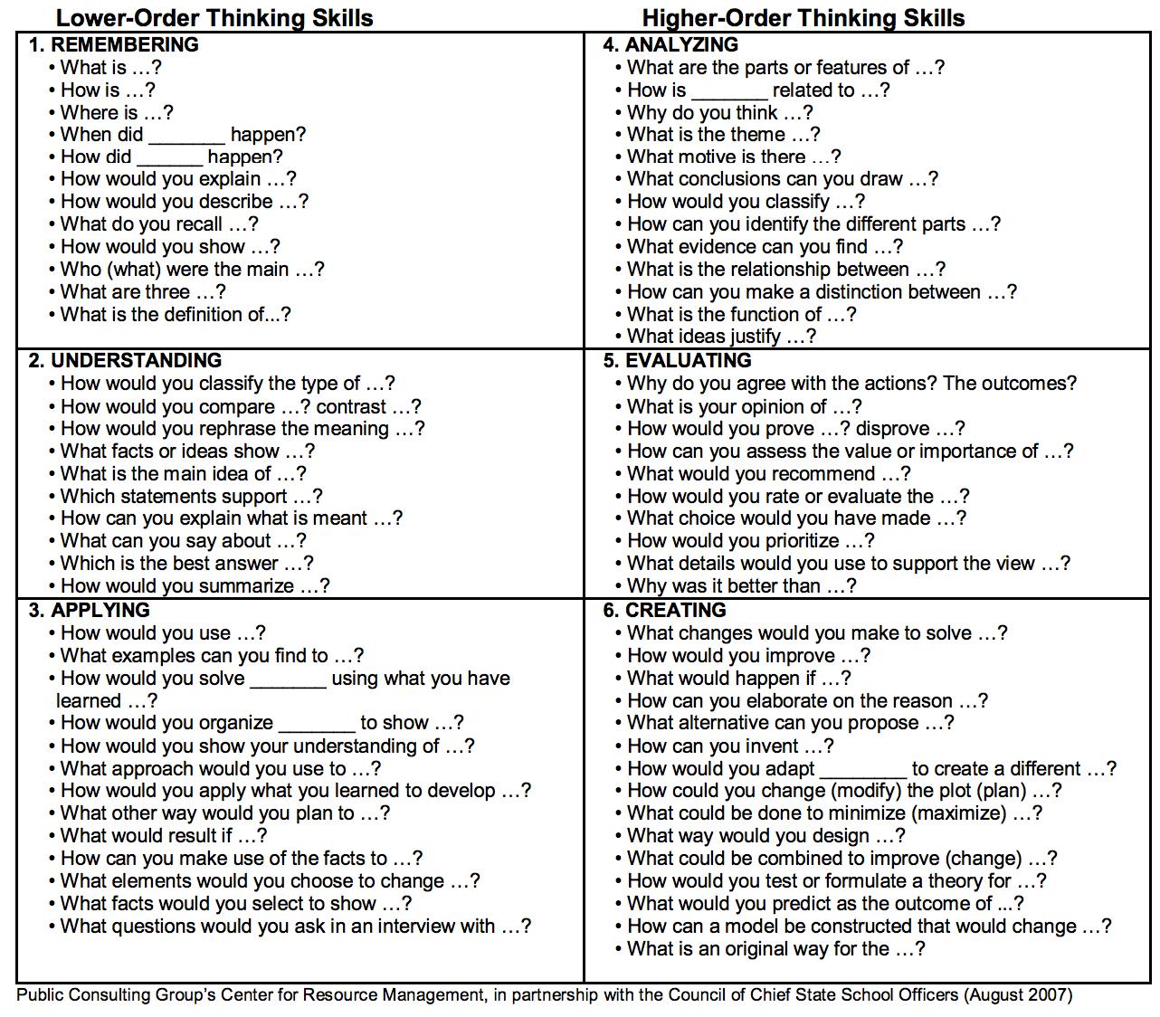 Professional Pedagogy On Flipboard By Ascham School