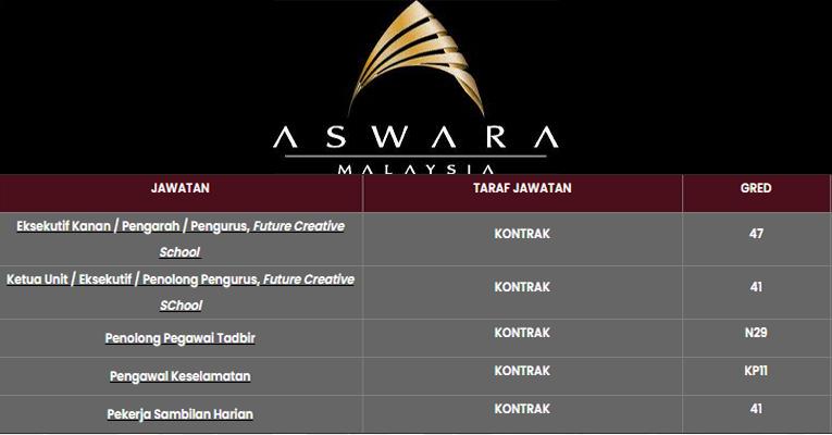 Kekosongan Terkini di Akademi Seni Budaya dan Warisan Kebangsaan (ASWARA)