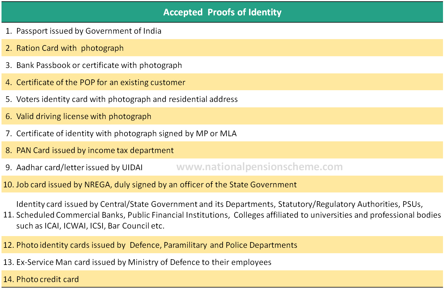 List of documents acceptable as proof of identity for opening NPS account