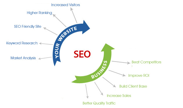 SEO process overview and benefits of SEO